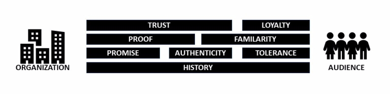 Elements_of_Trust